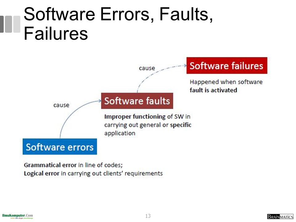 Software Errors, Faults, Failures