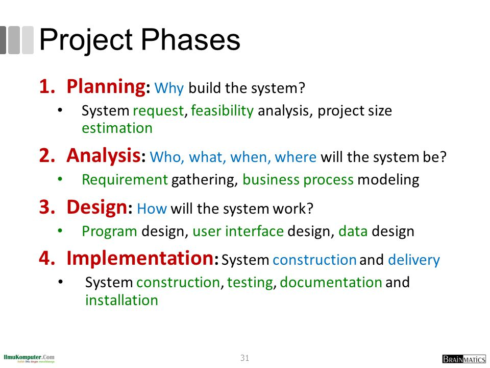 Project Phases Planning: Why build the system