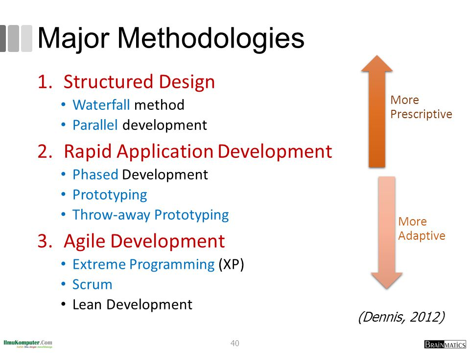 Major Methodologies Structured Design Rapid Application Development