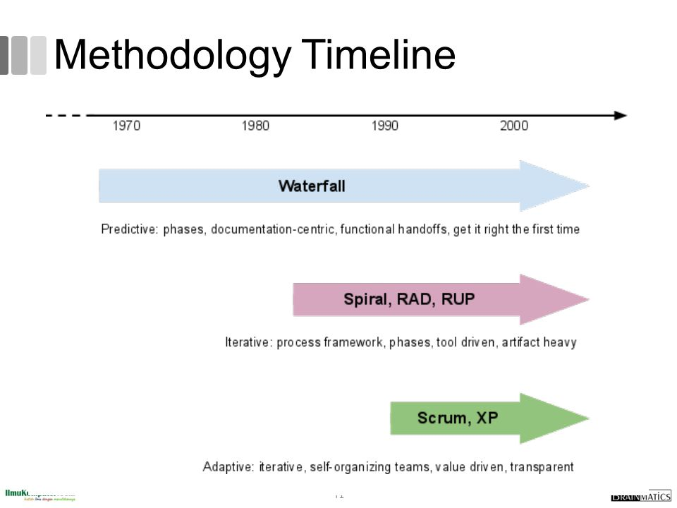 Methodology Timeline