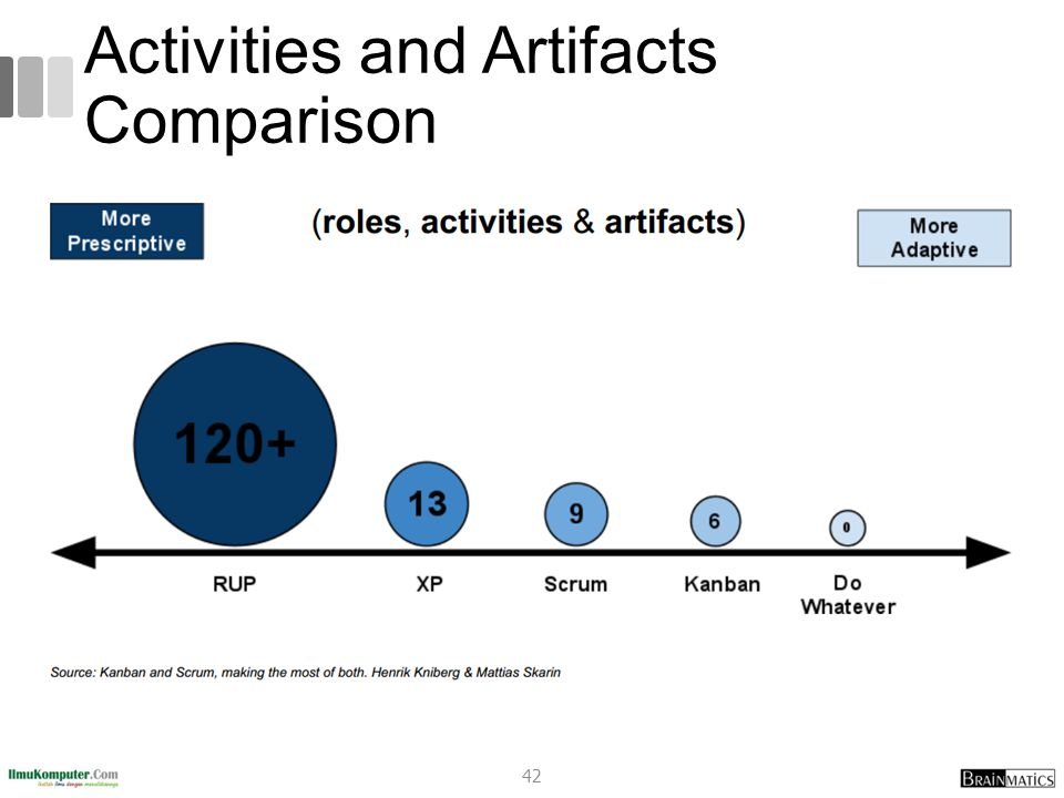 Activities and Artifacts Comparison