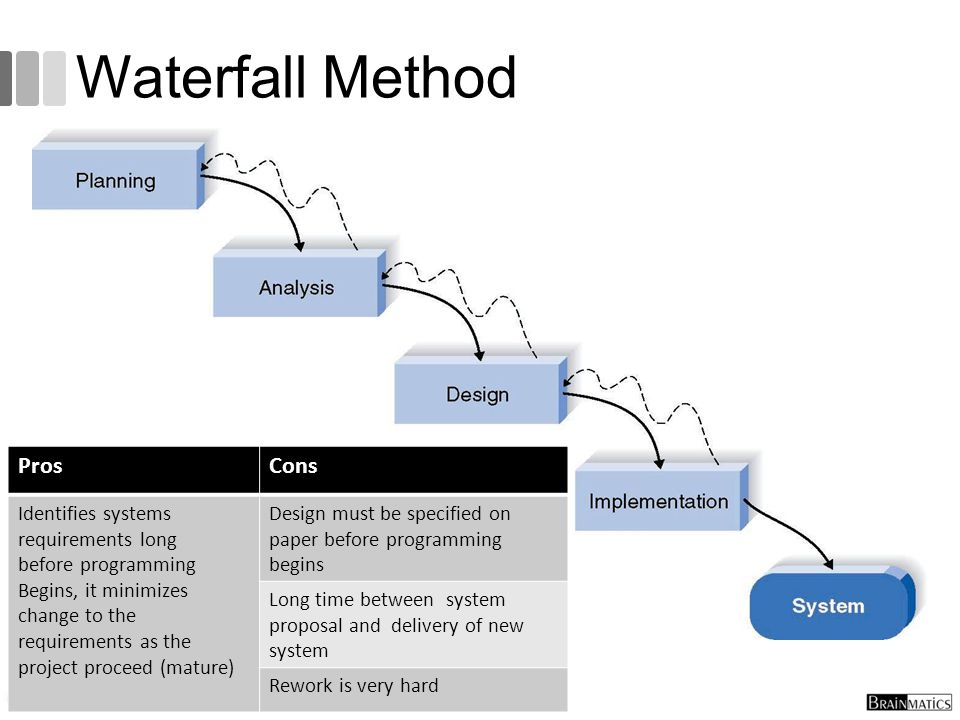 Waterfall Method Pros Cons Identifies systems requirements long