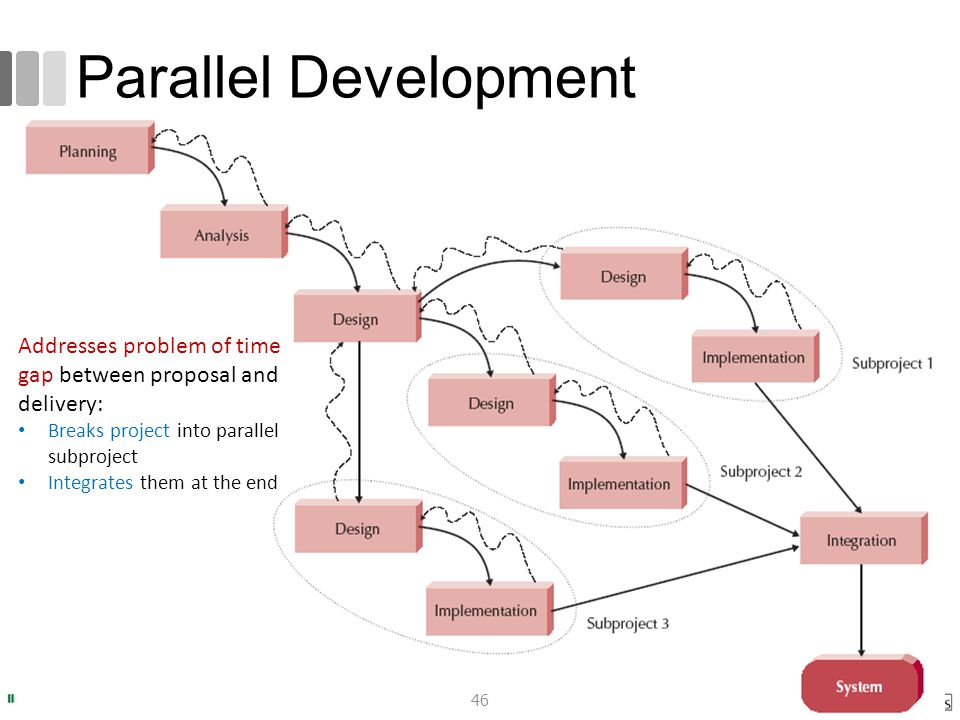 romi@romisatriawahono.net Software Engineering: An Overview. Parallel Development. Addresses problem of time gap between proposal and delivery: