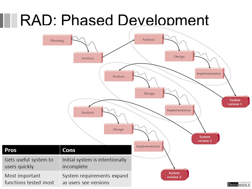 RAD: Phased Development