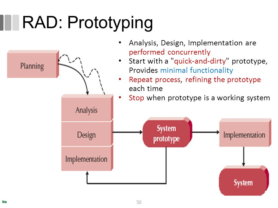 romi@romisatriawahono.net Software Engineering: An Overview. RAD: Prototyping. Analysis, Design, Implementation are performed concurrently.