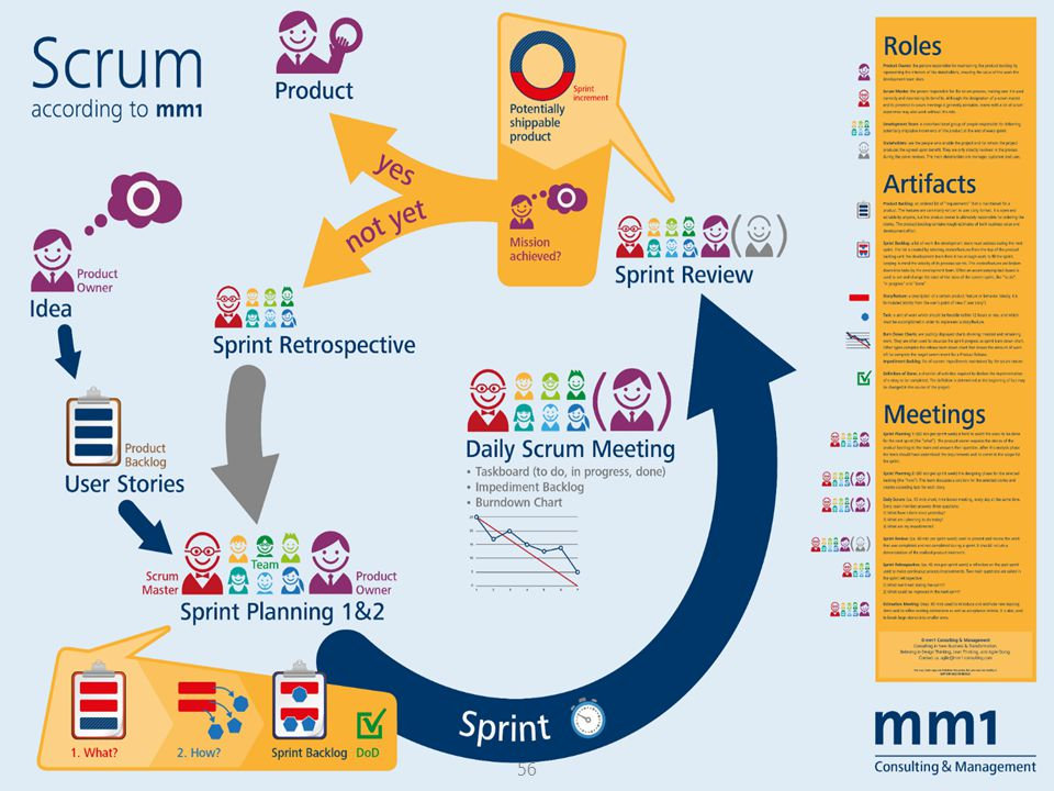 Scrum romi@romisatriawahono.net Software Engineering: An Overview