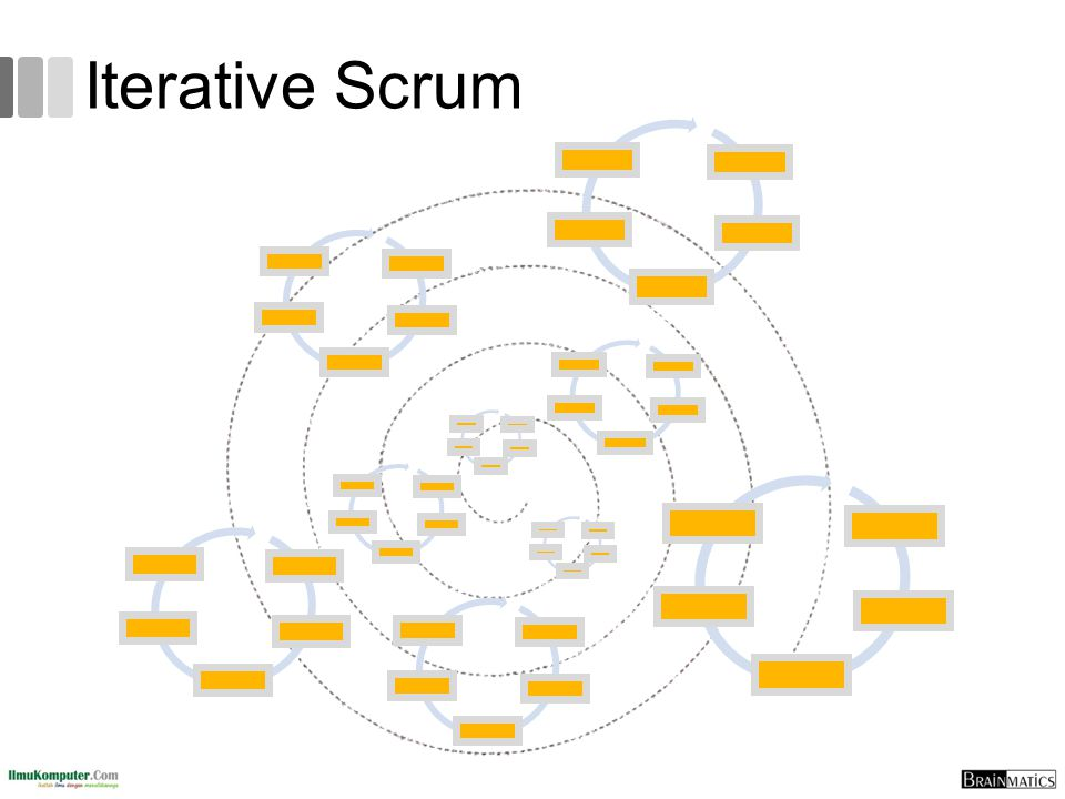 Iterative Scrum