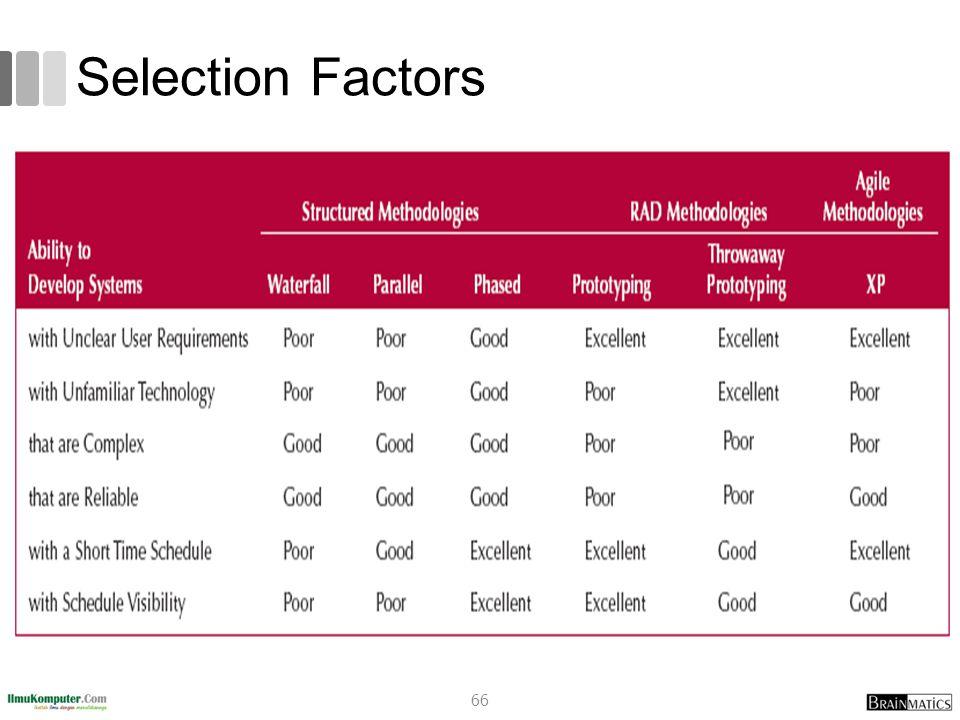 Selection Factors romi@romisatriawahono.net