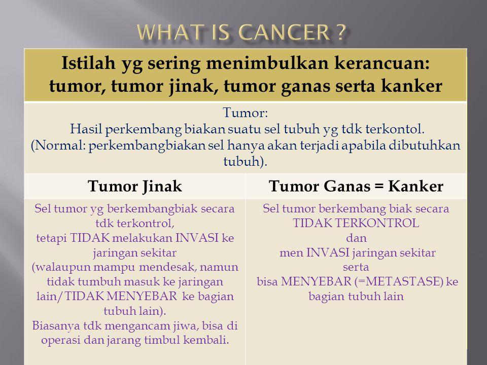 What is cancer Istilah yg sering menimbulkan kerancuan: