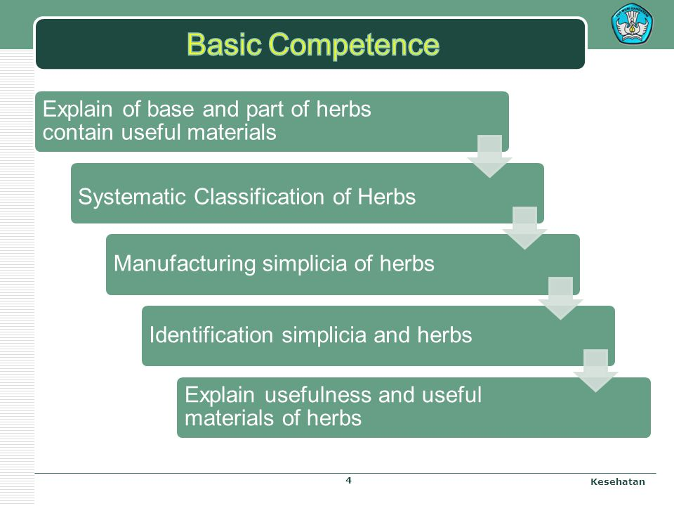 Basic Competence Explain of base and part of herbs contain useful materials. Systematic Classification of Herbs.
