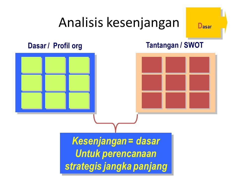 Kesenjangan = dasar Untuk perencanaan strategis jangka panjang