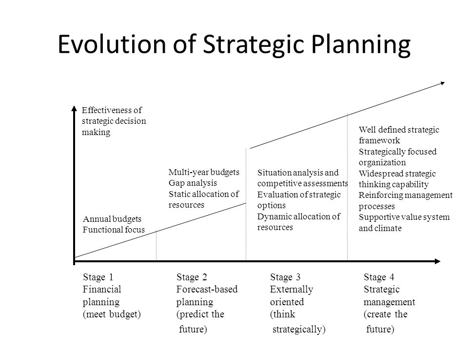Evolution of Strategic Planning