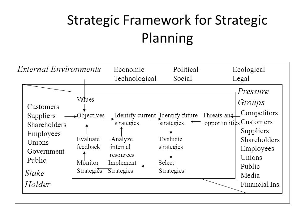 Strategic Framework for Strategic Planning