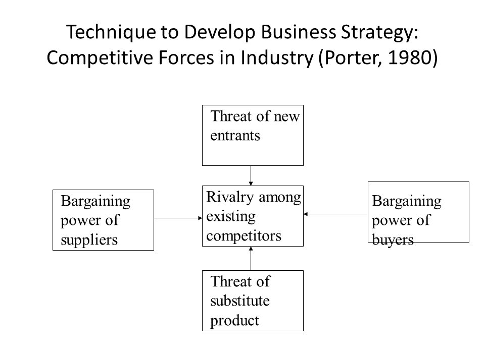 Technique to Develop Business Strategy: Competitive Forces in Industry (Porter, 1980)
