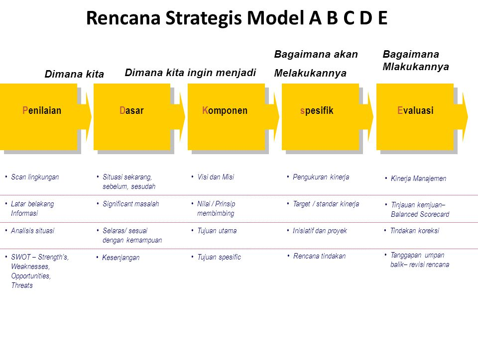 Rencana Strategis Model A B C D E