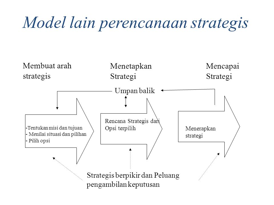 Model lain perencanaan strategis