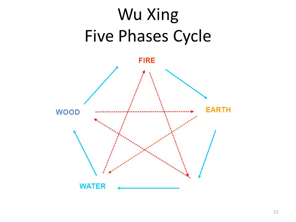 Wu Xing Five Phases Cycle