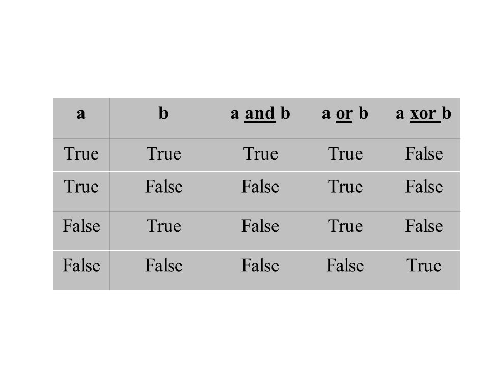 a b a and b a or b a xor b True False