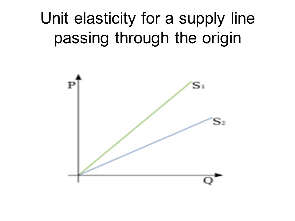 Unit elasticity for a supply line passing through the origin