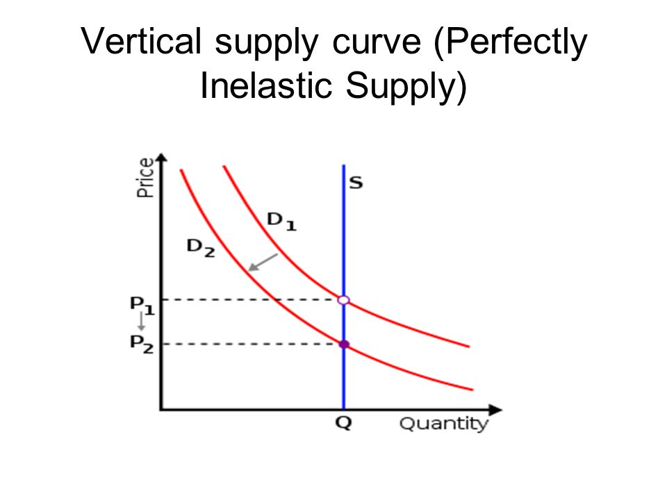 Vertical supply curve (Perfectly Inelastic Supply)