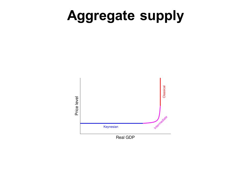 Aggregate supply