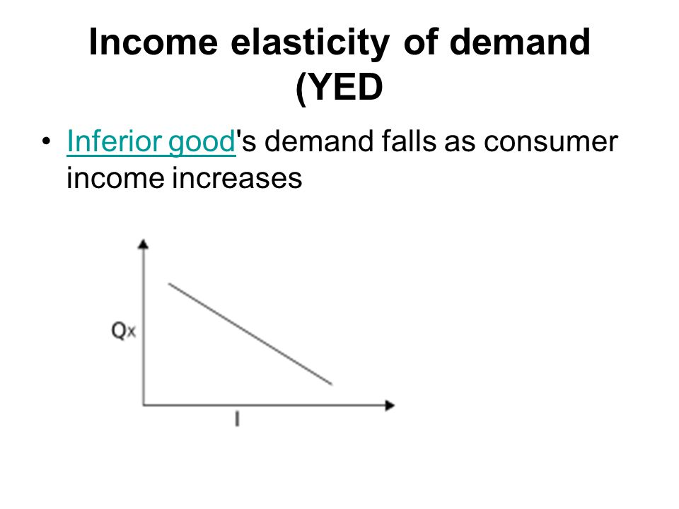Income elasticity of demand (YED
