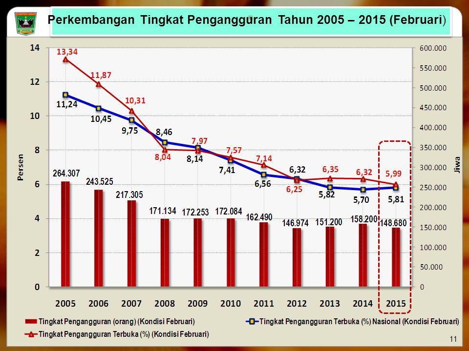 Perkembangan Tingkat Pengangguran Tahun 2005 – 2015 (Februari)