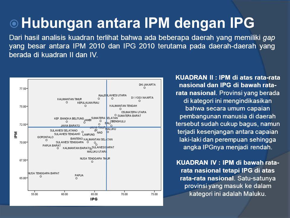 Hubungan antara IPM dengan IPG