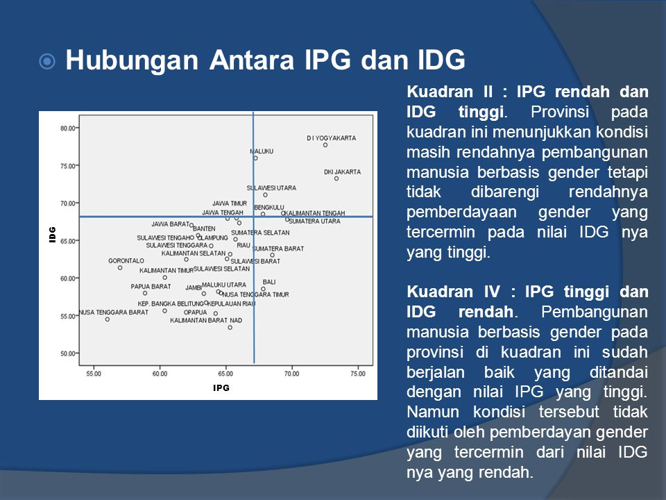 Hubungan Antara IPG dan IDG