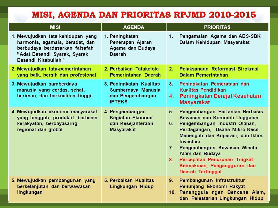 MISI, AGENDA DAN PRIORITAS RPJMD 2010-2015
