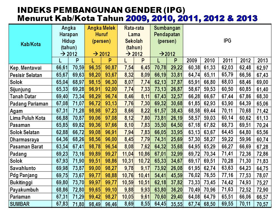 INDEKS PEMBANGUNAN GENDER (IPG) Menurut Kab/Kota Tahun 2009, 2010, 2011, 2012 & 2013