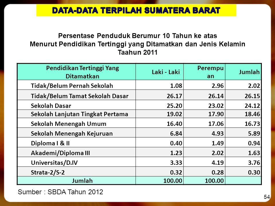 DATA-DATA TERPILAH SUMATERA BARAT