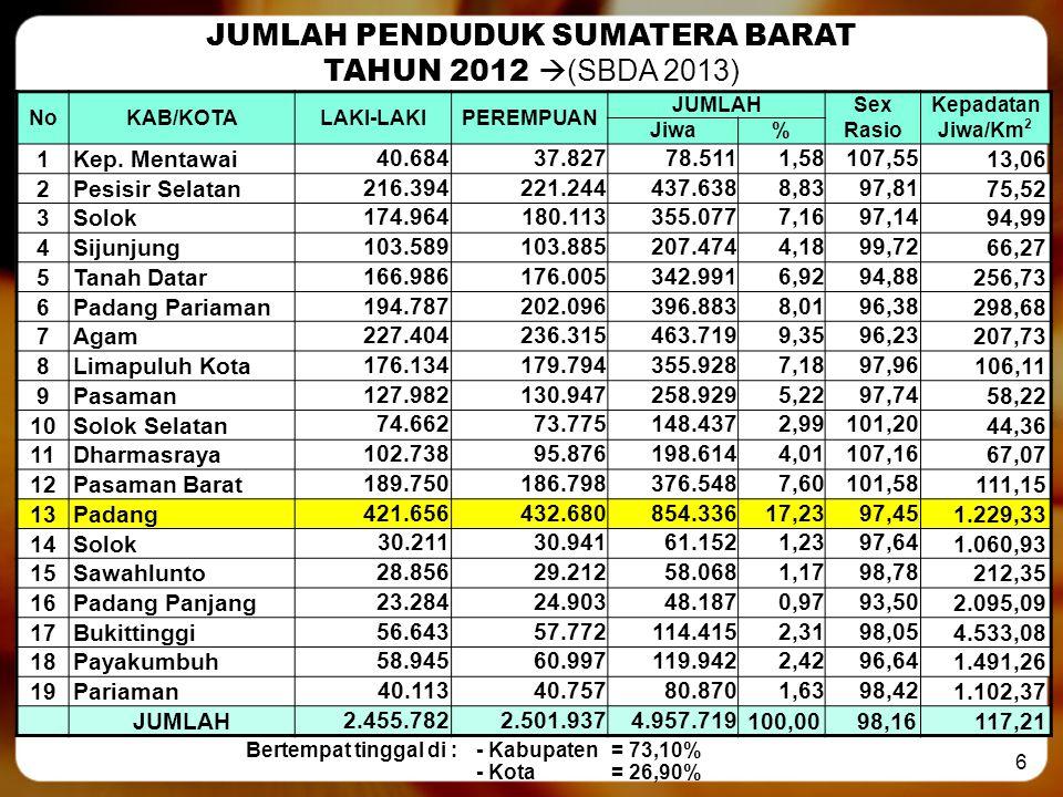 Bertempat tinggal di : - Kabupaten = 73,10%