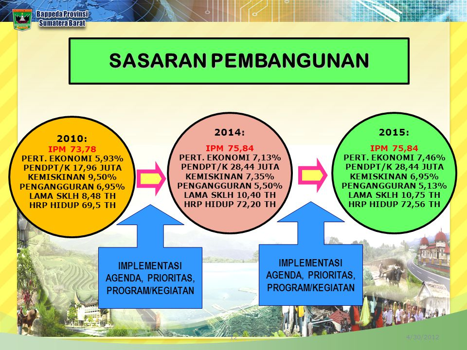 SASARAN PEMBANGUNAN IMPLEMENTASI IMPLEMENTASI AGENDA, PRIORITAS,