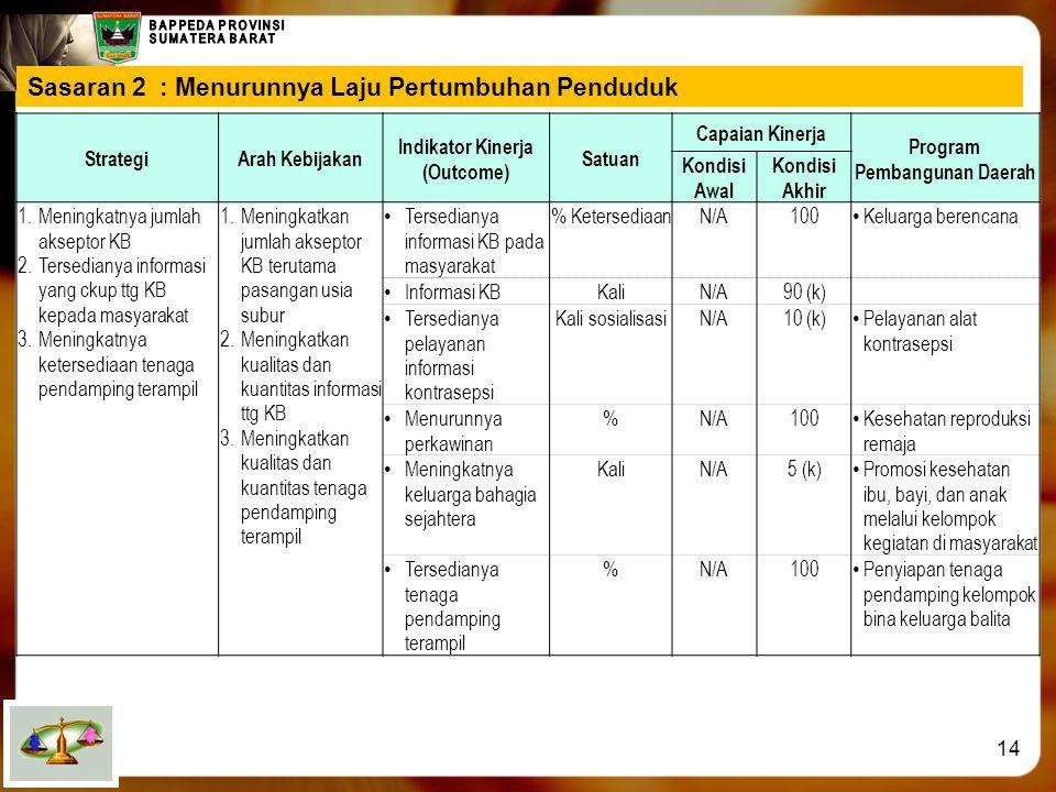 Indikator Kinerja (Outcome) Program Pembangunan Daerah