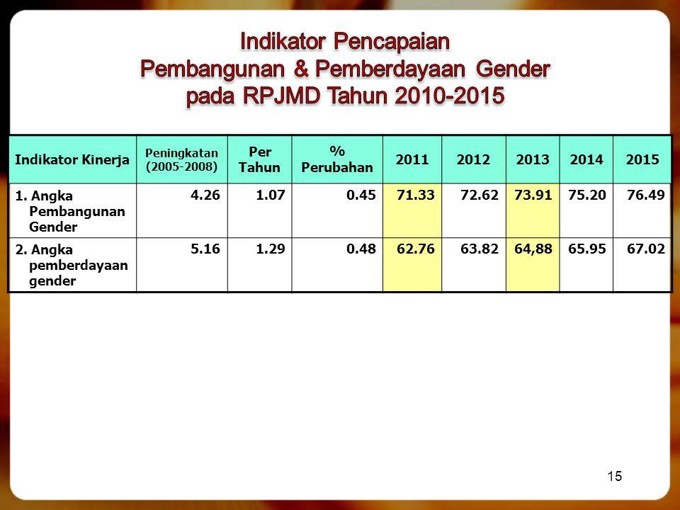 Pembangunan & Pemberdayaan Gender