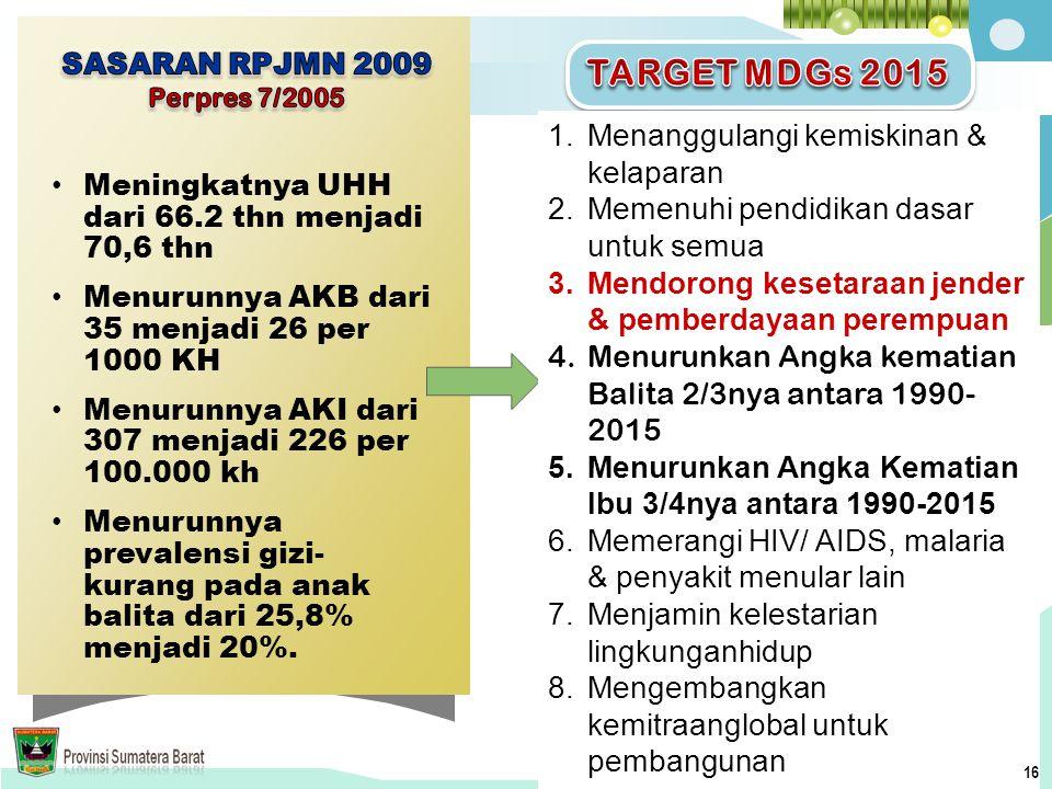 TARGET MDGs 2015 Menanggulangi kemiskinan & kelaparan
