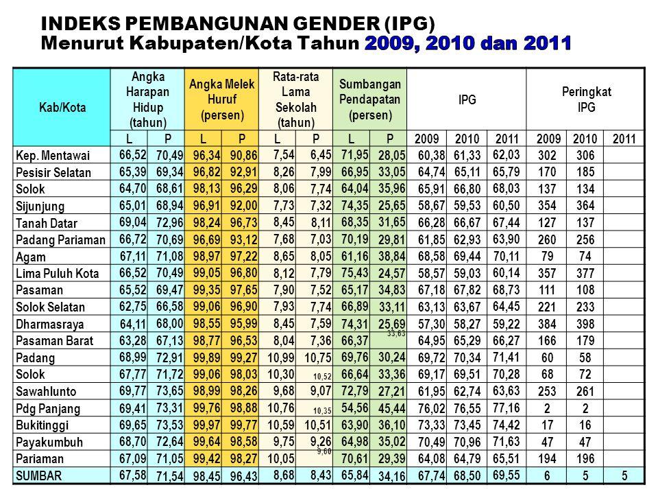 INDEKS PEMBANGUNAN GENDER (IPG) Menurut Kabupaten/Kota Tahun 2009, 2010 dan 2011