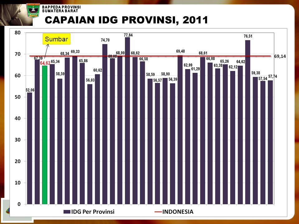 CAPAIAN IDG PROVINSI, 2011 Sumbar
