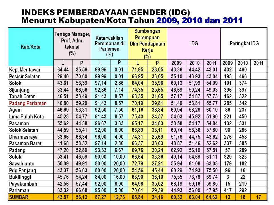 Tenaga Manager, Prof, Adm, teknisi Keterwakilan Perempuan di Parlemen