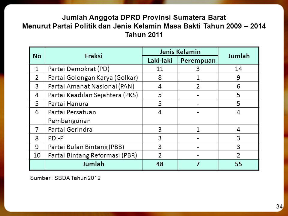 Jumlah Anggota DPRD Provinsi Sumatera Barat
