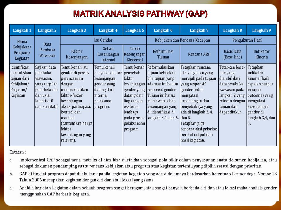 MATRIK ANALYSIS PATHWAY (GAP)