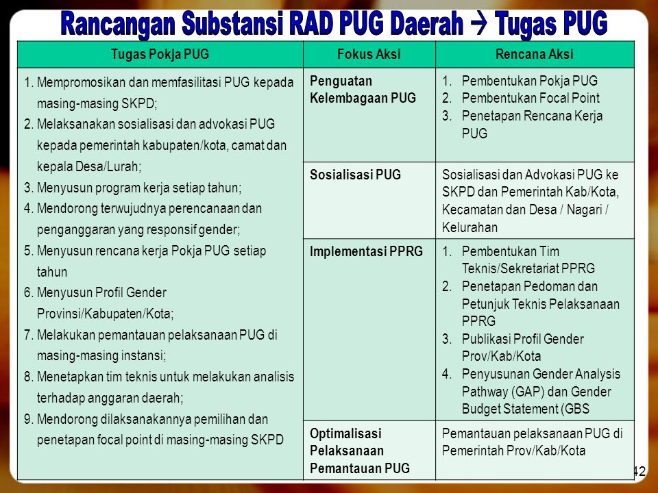 Rancangan Substansi RAD PUG Daerah  Tugas PUG