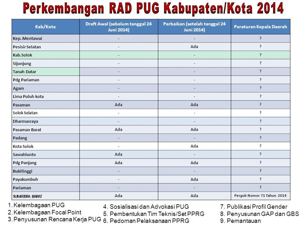 Perkembangan RAD PUG Kabupaten/Kota 2014