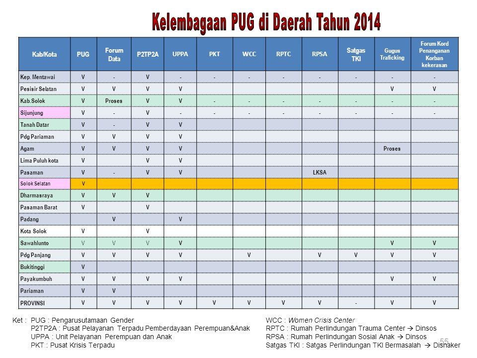 Kelembagaan PUG di Daerah Tahun 2014