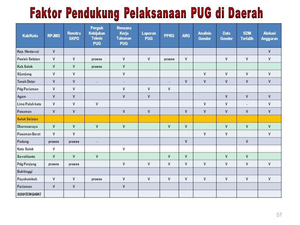 Faktor Pendukung Pelaksanaan PUG di Daerah
