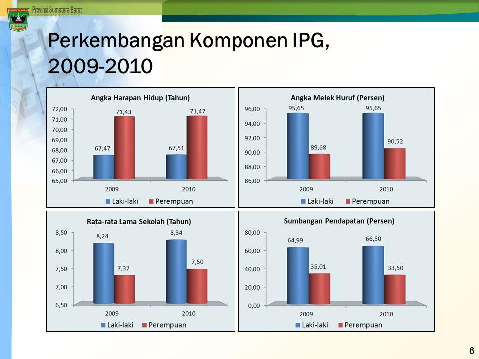 Perkembangan Komponen IPG,