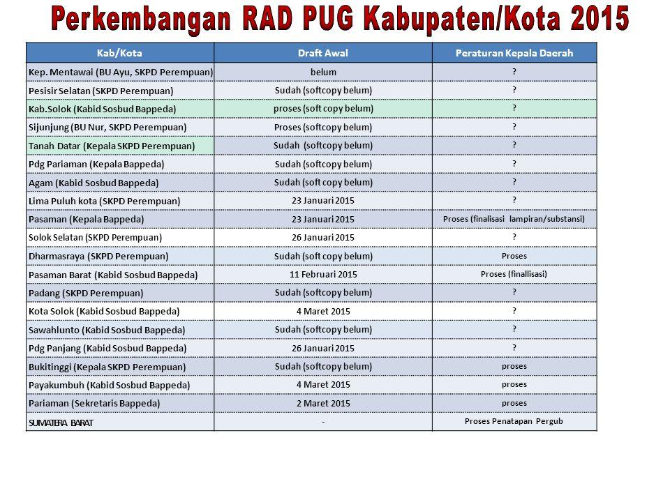 Perkembangan RAD PUG Kabupaten/Kota 2015