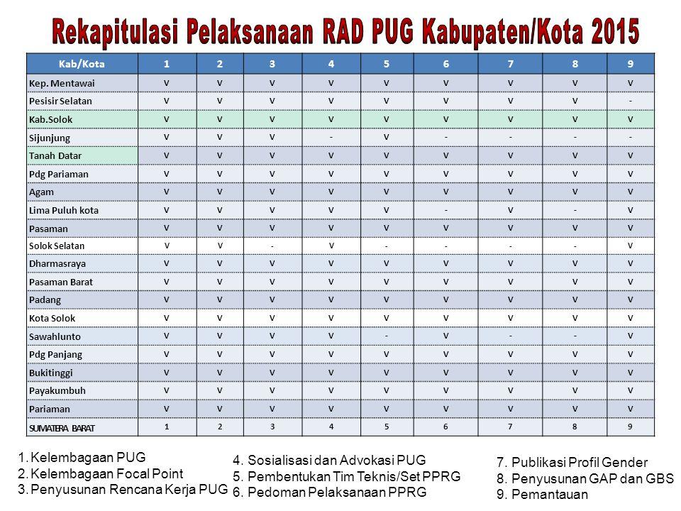 Rekapitulasi Pelaksanaan RAD PUG Kabupaten/Kota 2015