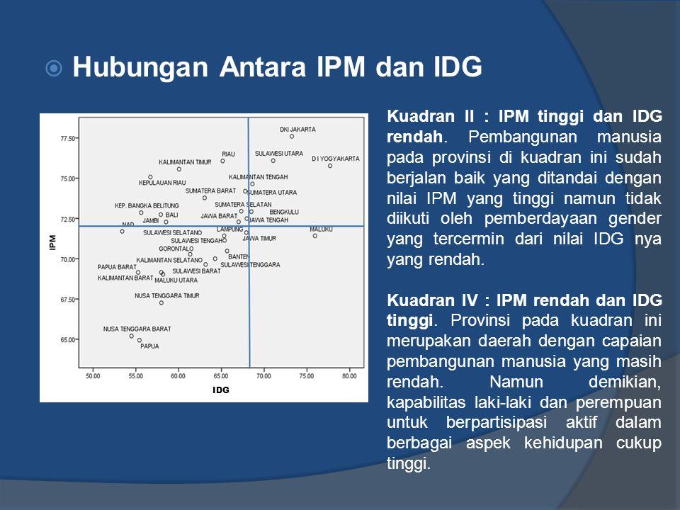 Hubungan Antara IPM dan IDG